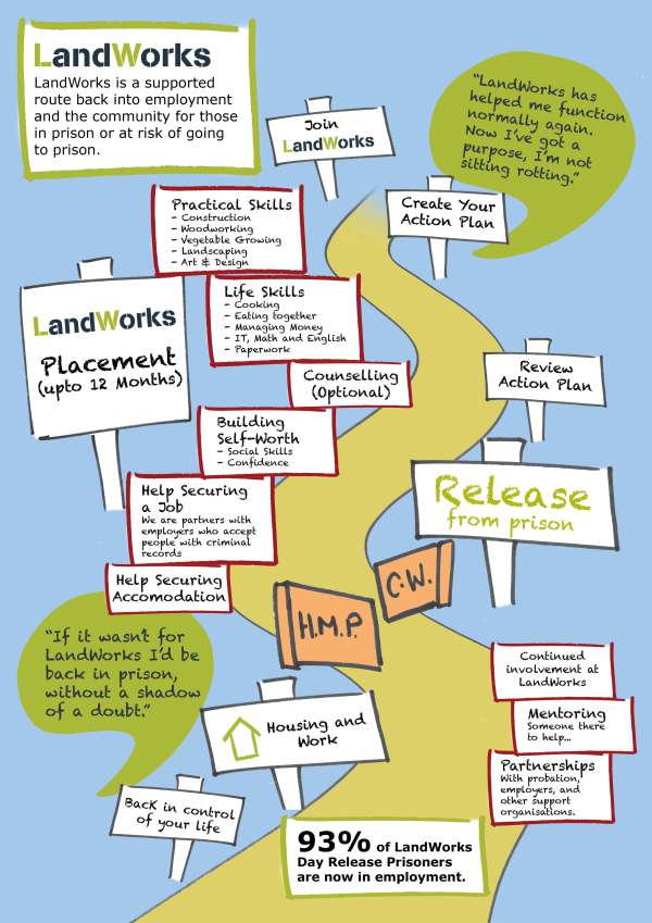 landworks action plan feb 2017 process what happens at landworks - Prisoner Training & Placements